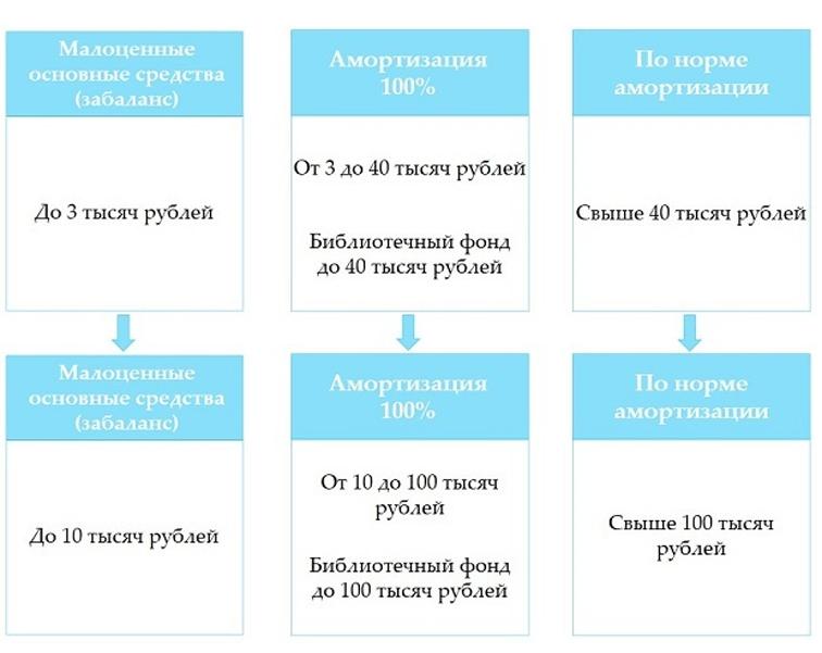 Федеральный стандарт 2018: основные средства