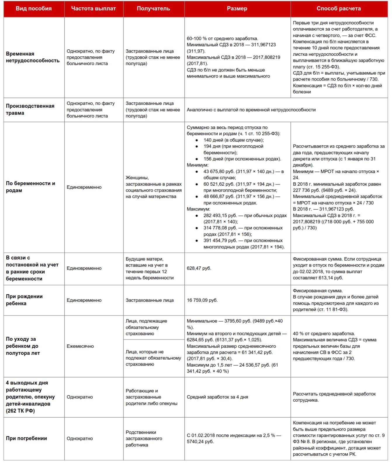 Пособия ФСС в 2018 году: таблица, что и когда платить