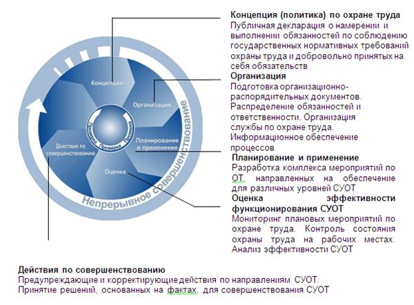 типа система управления охраны труда в картинках направление создание