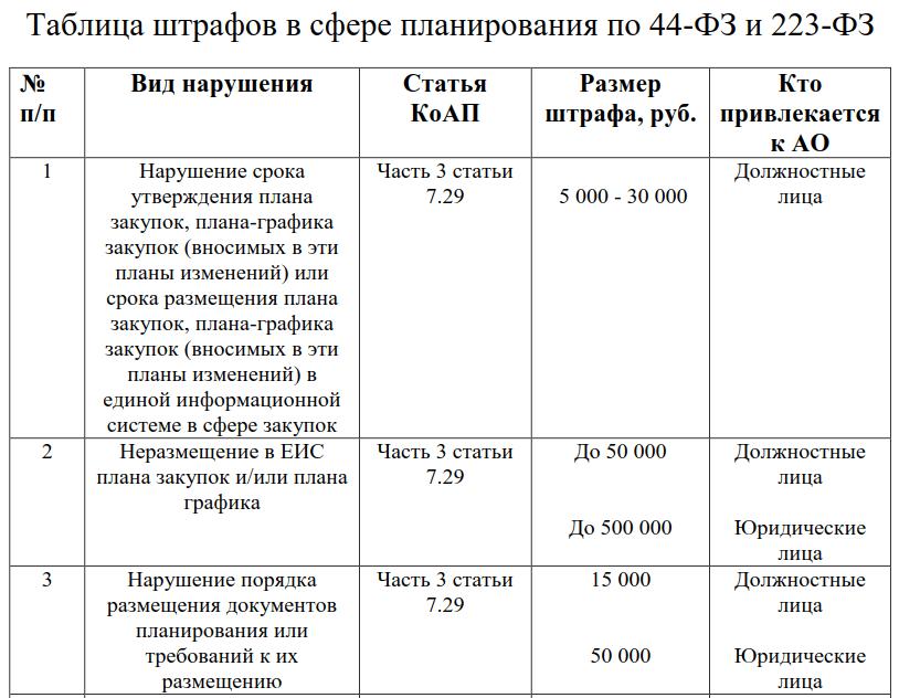 Таблица штрафов в сфере планирования по 44-ФЗ и 223-ФЗ